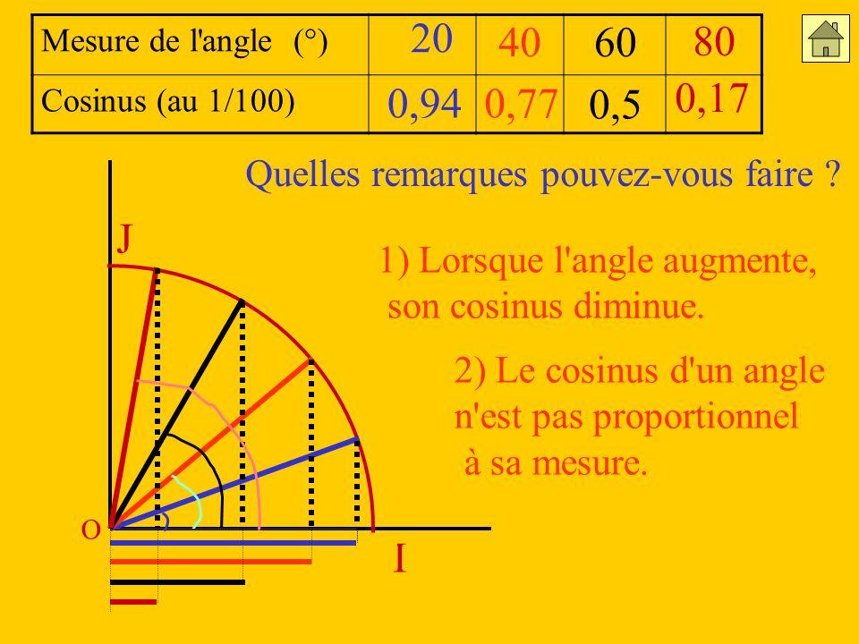 20 Mesure de l angle (°) Cosinus (au 1/100) 40. 60. 80. 0,94. 0,77. 0,17. 0,5. Quelles remarques pouvez-vous faire