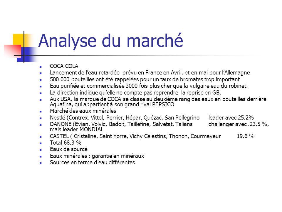 Analyse du marché COCA COLA