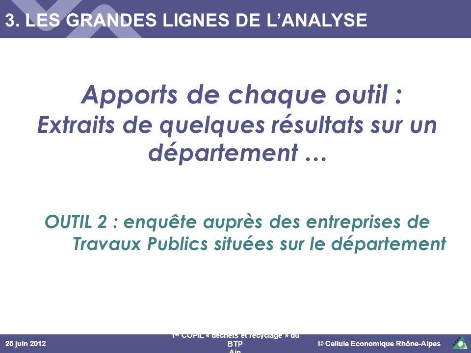 3. LES GRANDES LIGNES DE L'ANALYSE