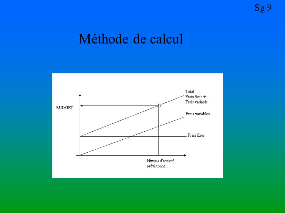 Méthode de calcul