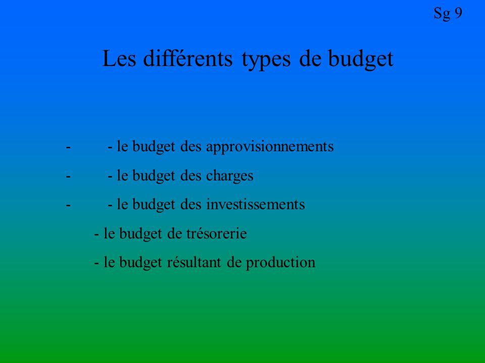 Les différents types de budget
