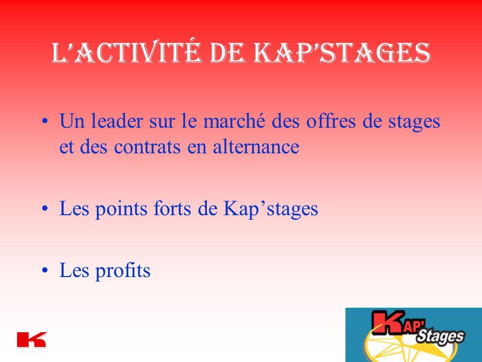L'activité de Kap'Stages