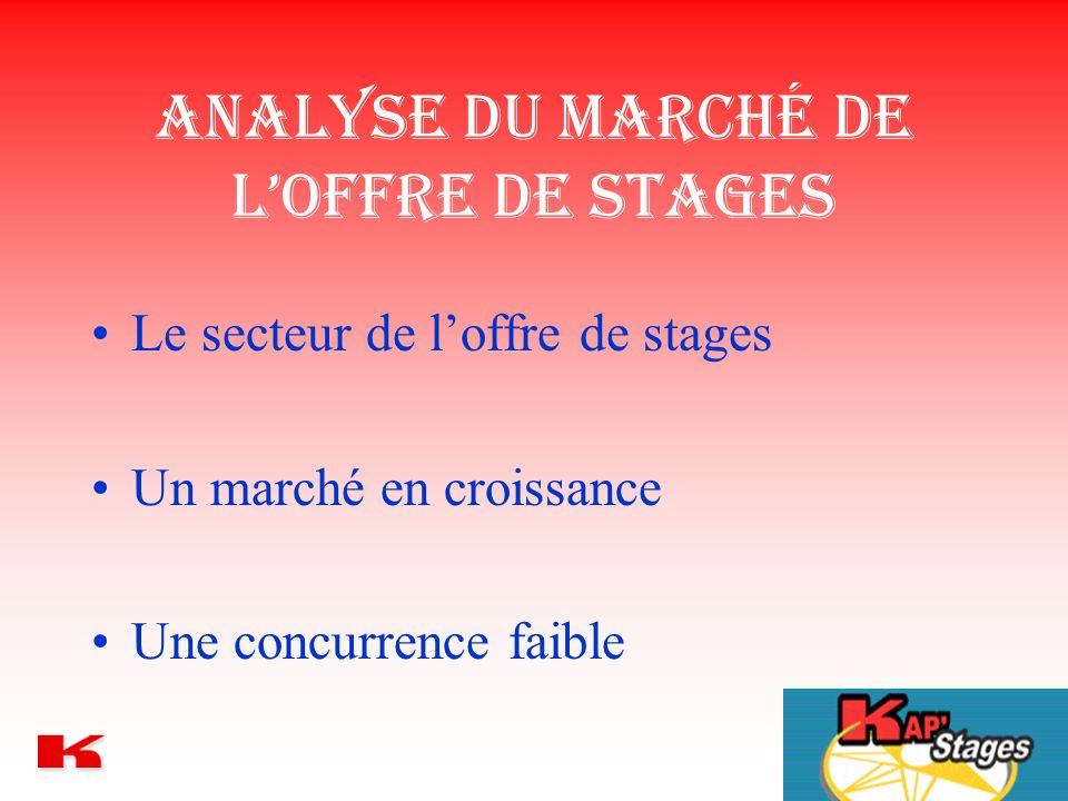Analyse du marché de l'offre de stages