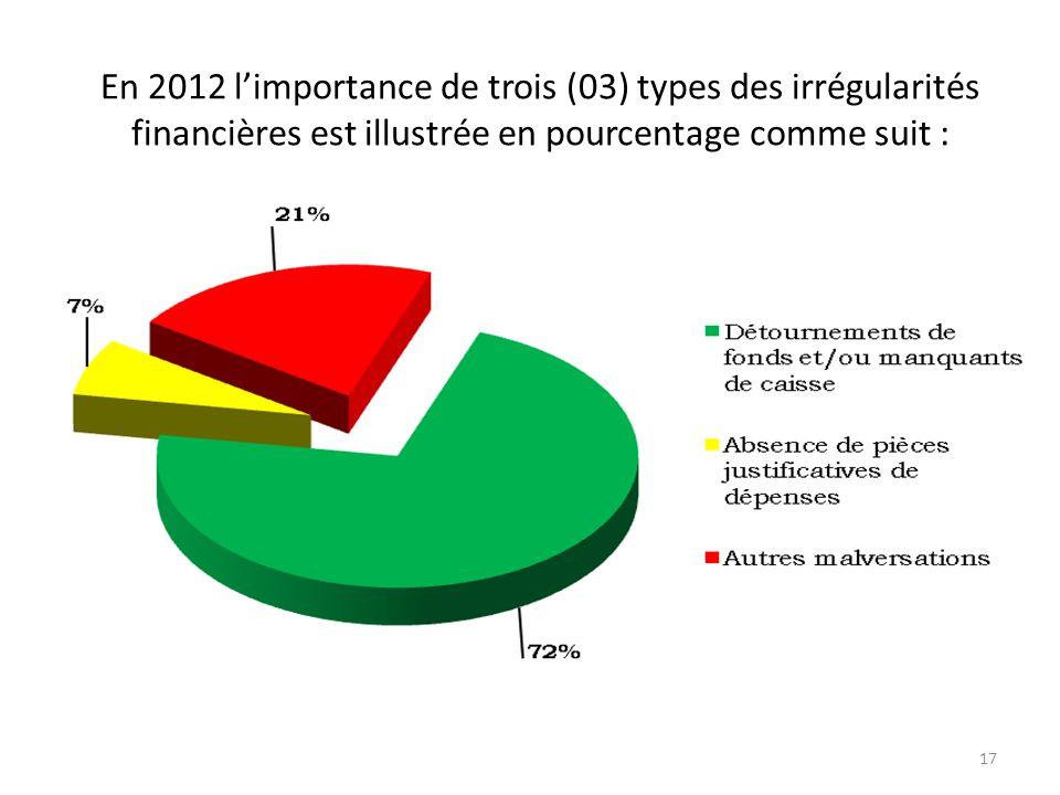 En 2012 l'importance de trois (03) types des irrégularités financières est illustrée en pourcentage comme suit :