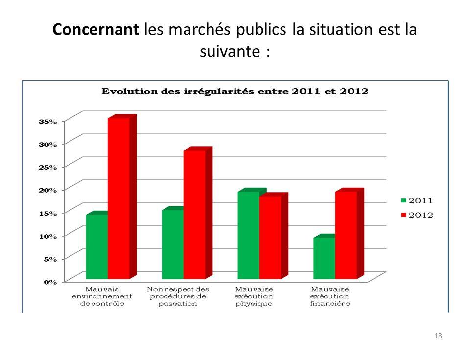 Concernant les marchés publics la situation est la suivante :