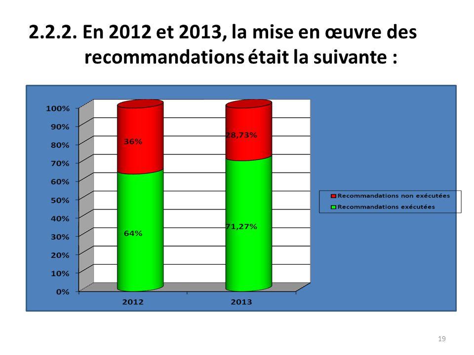 2.2.2. En 2012 et 2013, la mise en œuvre des recommandations était la suivante :