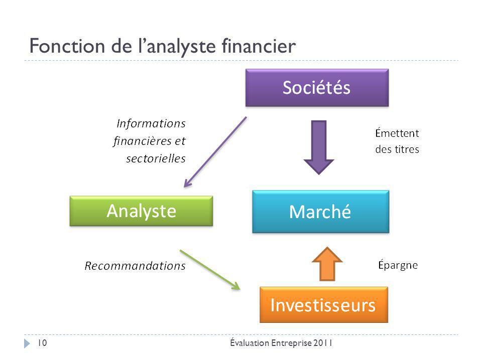 Fonction de l'analyste financier