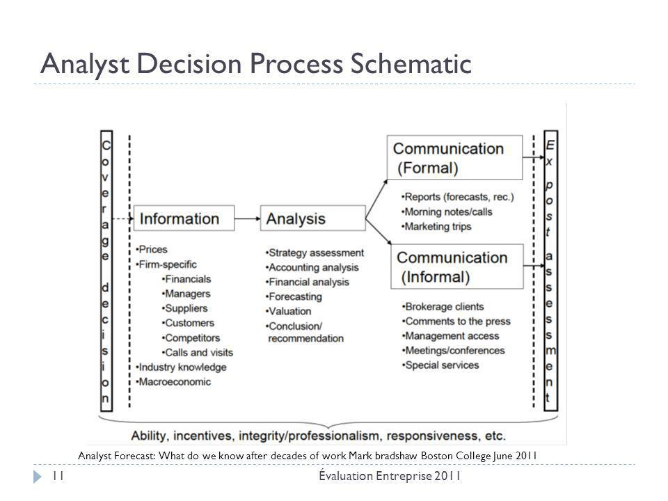 Analyst Decision Process Schematic