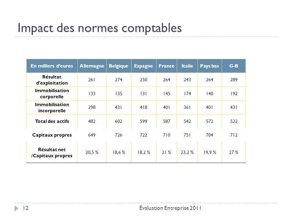 Impact des normes comptables