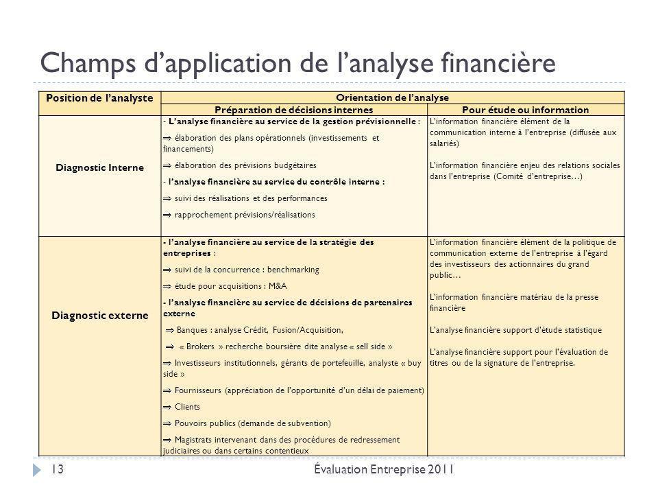 Champs d'application de l'analyse financière