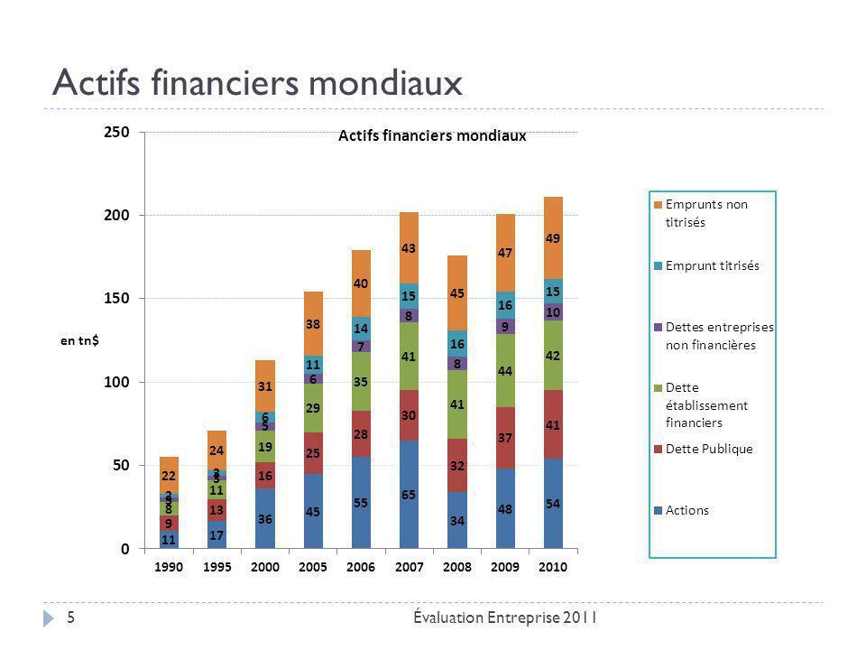 Actifs financiers mondiaux