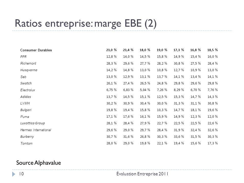 Ratios entreprise: marge EBE (2)