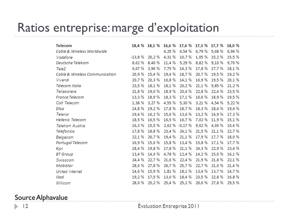 Ratios entreprise: marge d'exploitation