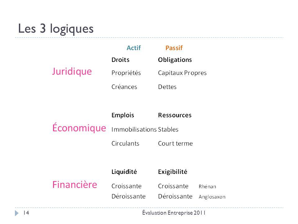 Les 3 logiques Évaluation Entreprise 2011