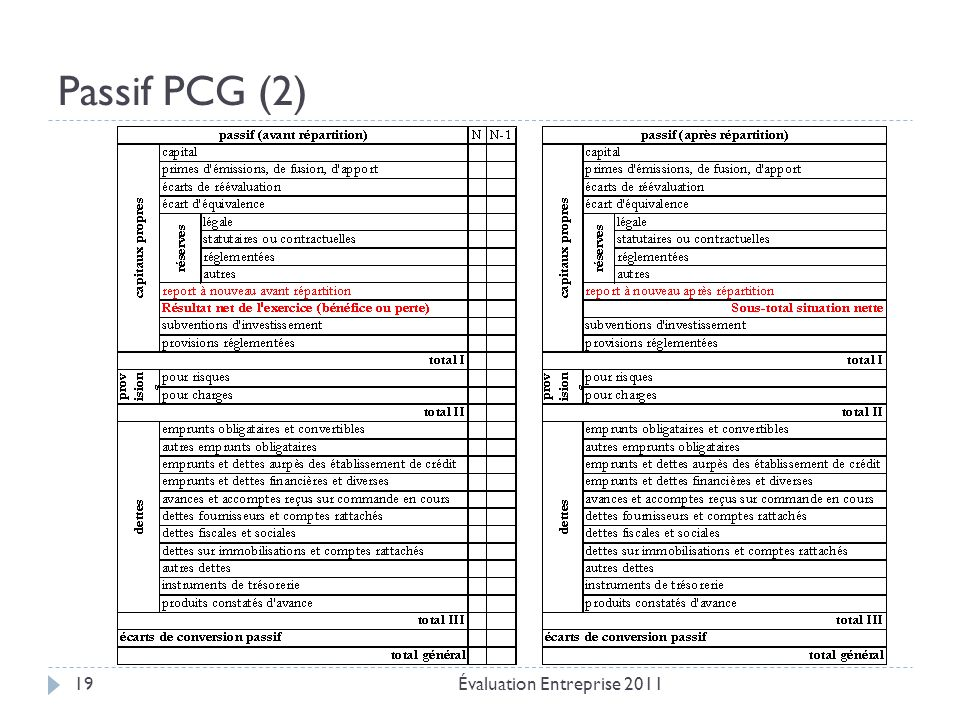 Passif PCG (2) Évaluation Entreprise 2011