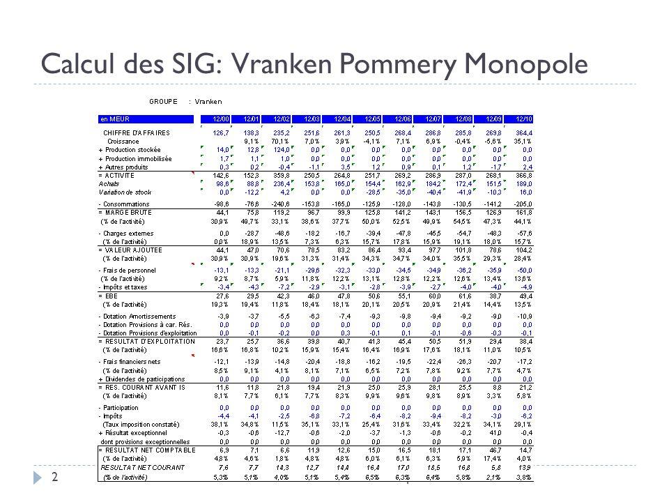 Calcul des SIG: Vranken Pommery Monopole