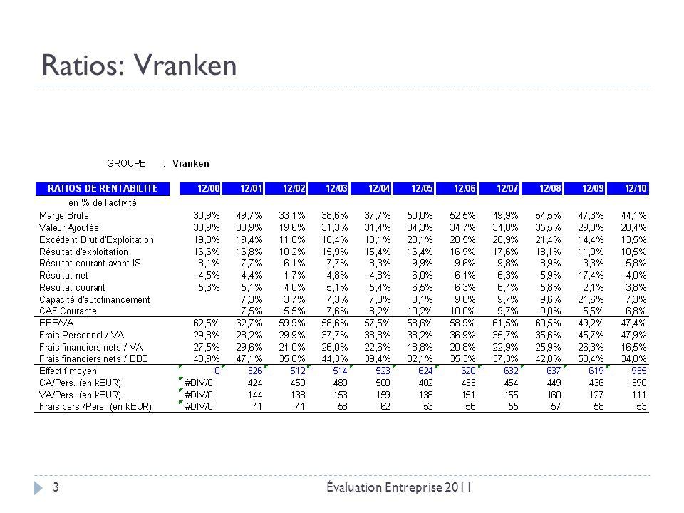 Ratios: Vranken Évaluation Entreprise 2011
