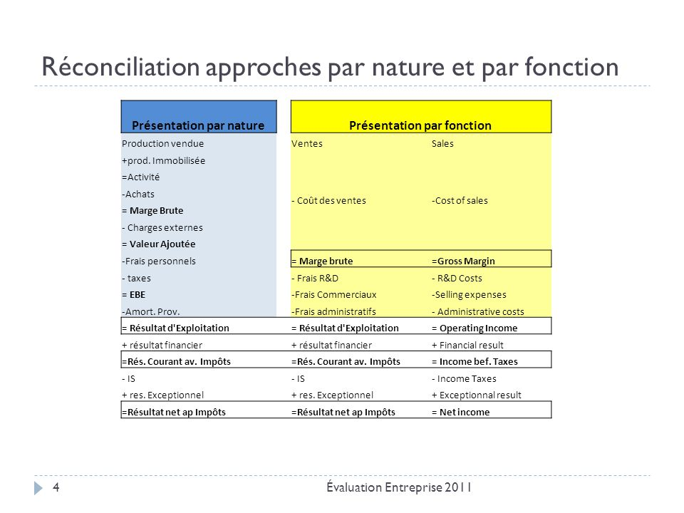 Réconciliation approches par nature et par fonction