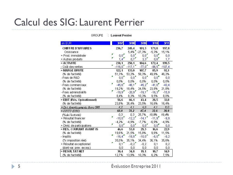 Calcul des SIG: Laurent Perrier