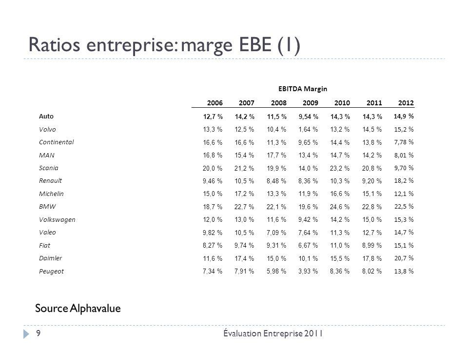 Ratios entreprise: marge EBE (1)