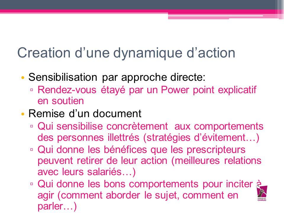 Creation d'une dynamique d'action