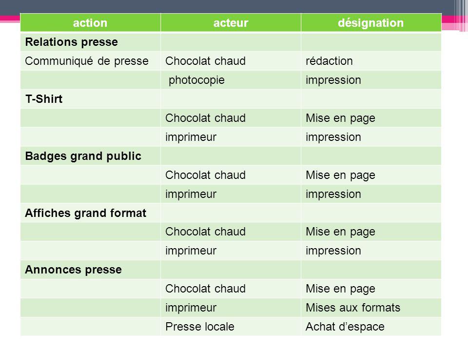 action acteur. désignation. Relations presse. Communiqué de presse. Chocolat chaud. rédaction.