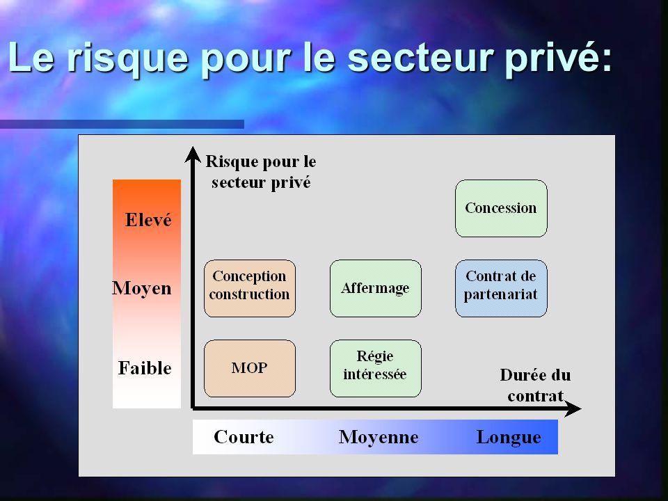 Le risque pour le secteur privé: