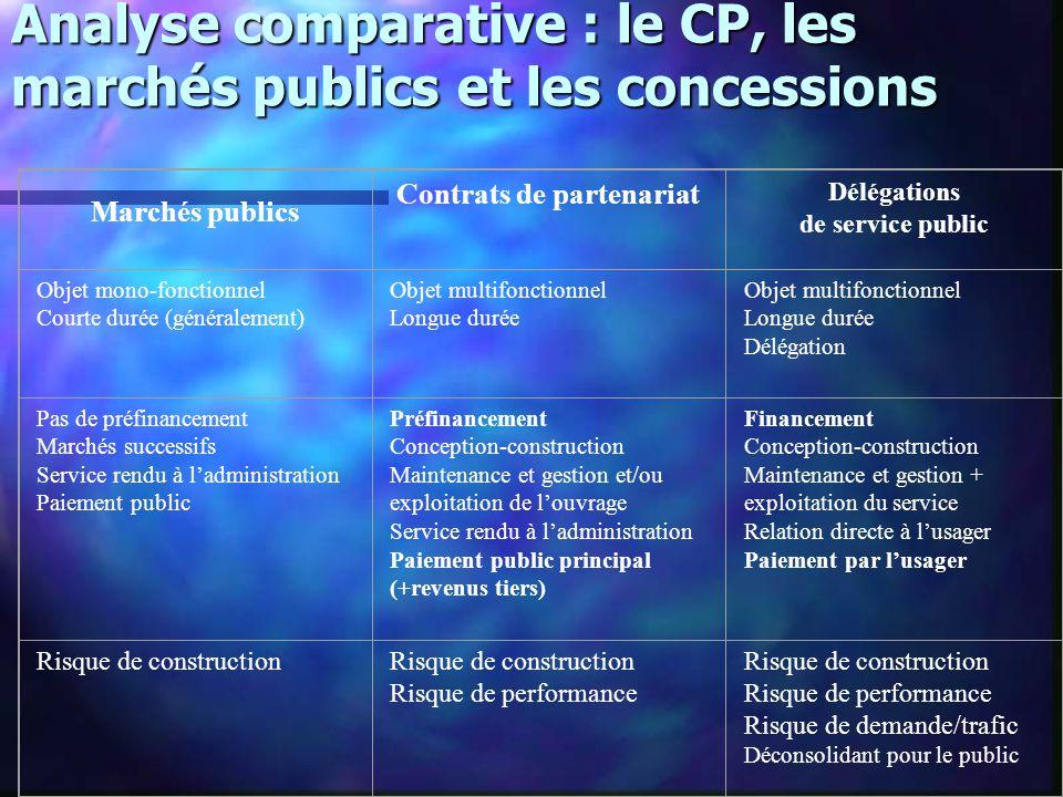 Analyse comparative : le CP, les marchés publics et les concessions