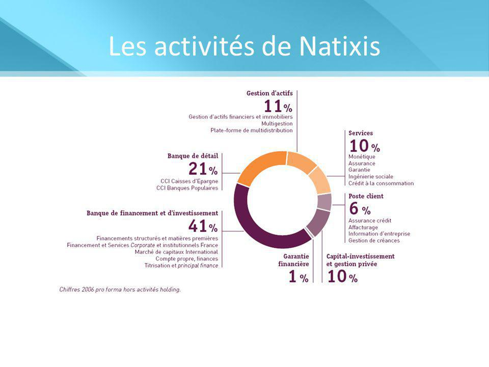 Les activités de Natixis