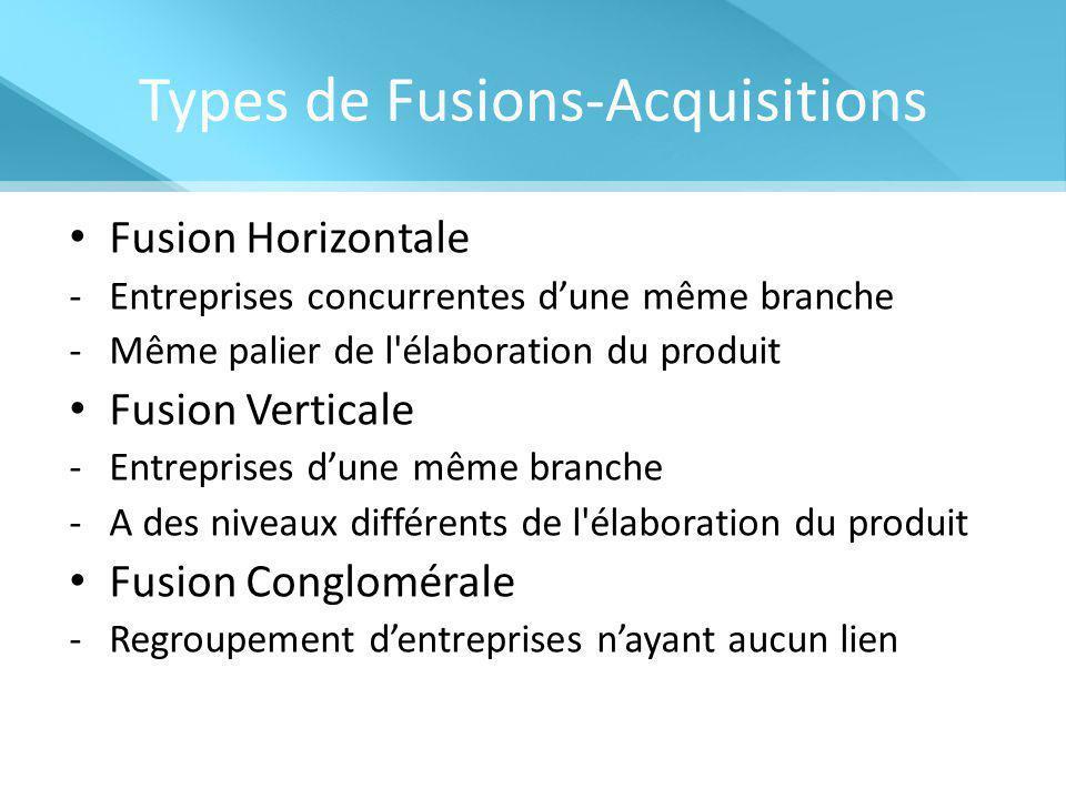 Types de Fusions-Acquisitions