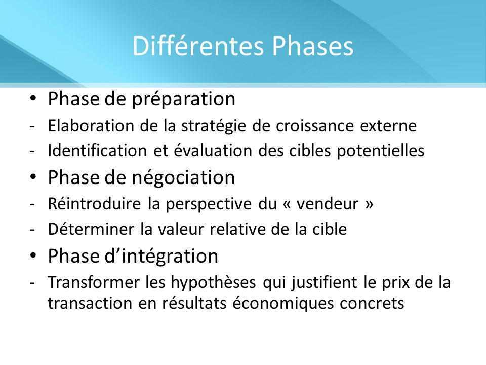Différentes Phases Phase de préparation Phase de négociation