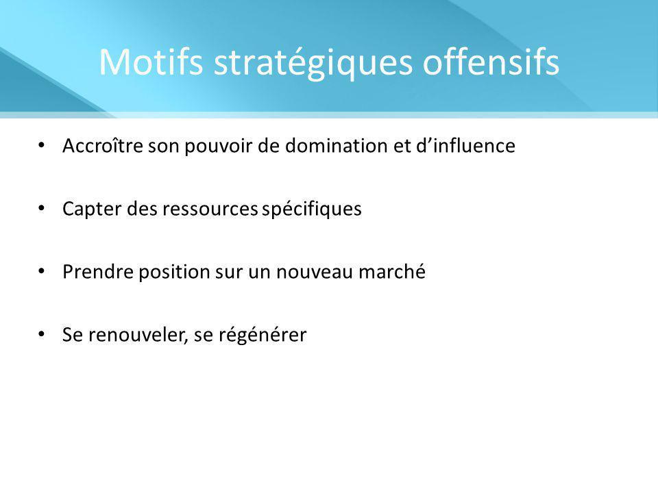 Motifs stratégiques offensifs