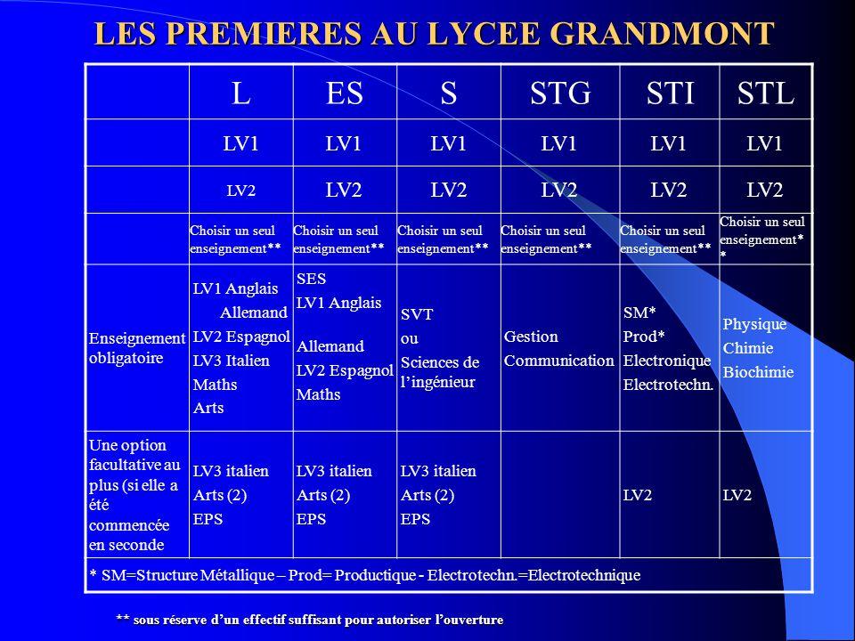 LES PREMIERES AU LYCEE GRANDMONT