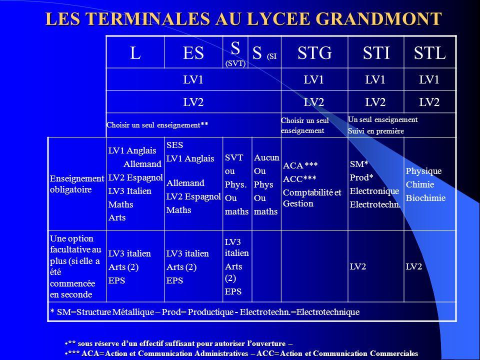 LES TERMINALES AU LYCEE GRANDMONT