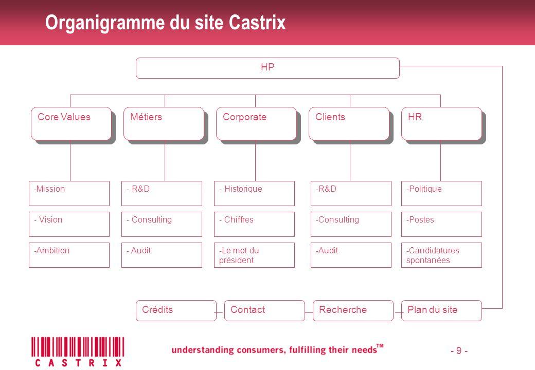 Organigramme du site Castrix
