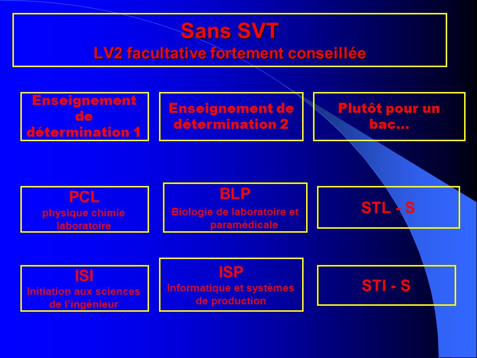Sans SVT LV2 facultative fortement conseillée