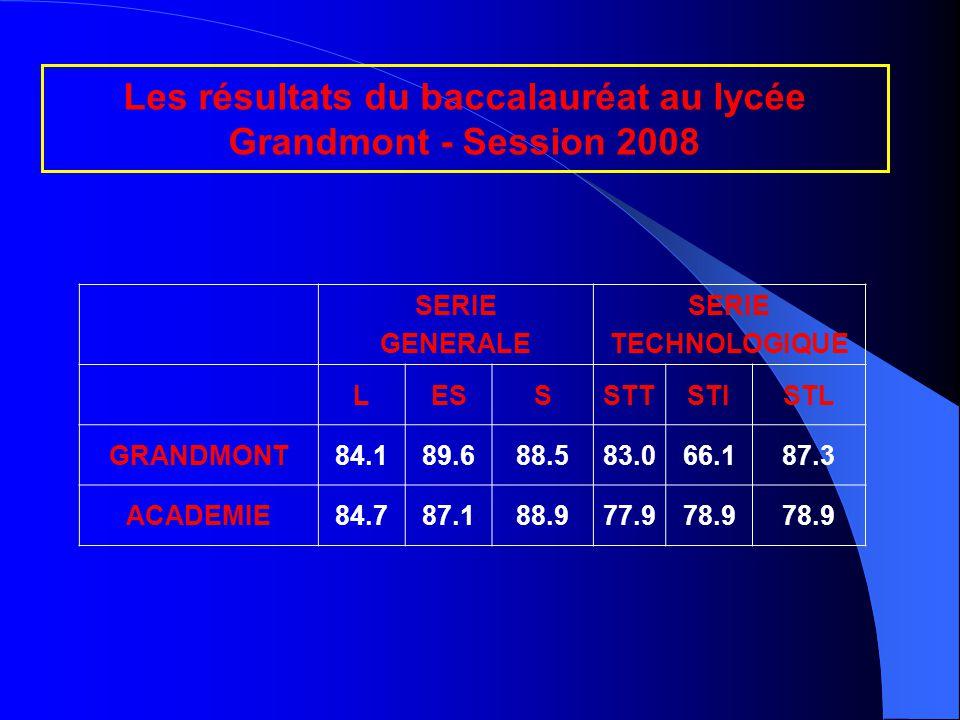 Les résultats du baccalauréat au lycée Grandmont - Session 2008