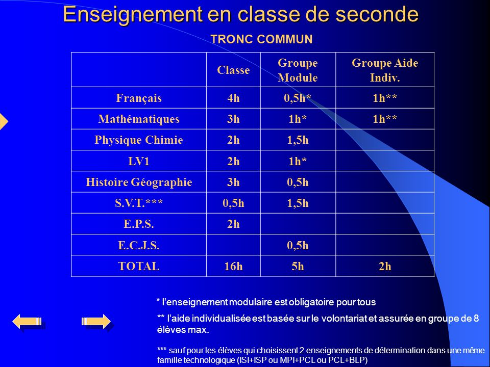 Enseignement en classe de seconde