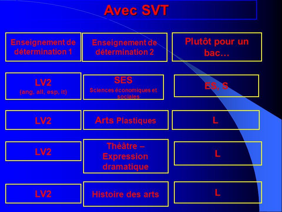 Avec SVT Plutôt pour un bac… LV2 SES ES, S LV2 Arts Plastiques L LV2 L