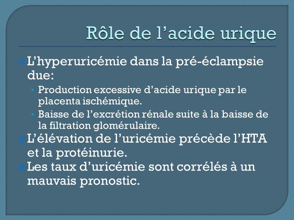 Rôle de l'acide urique L'hyperuricémie dans la pré-éclampsie due: