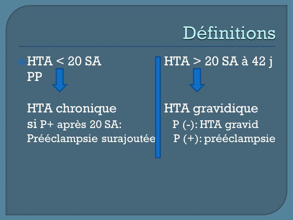 Définitions HTA < 20 SA HTA > 20 SA à 42 j PP