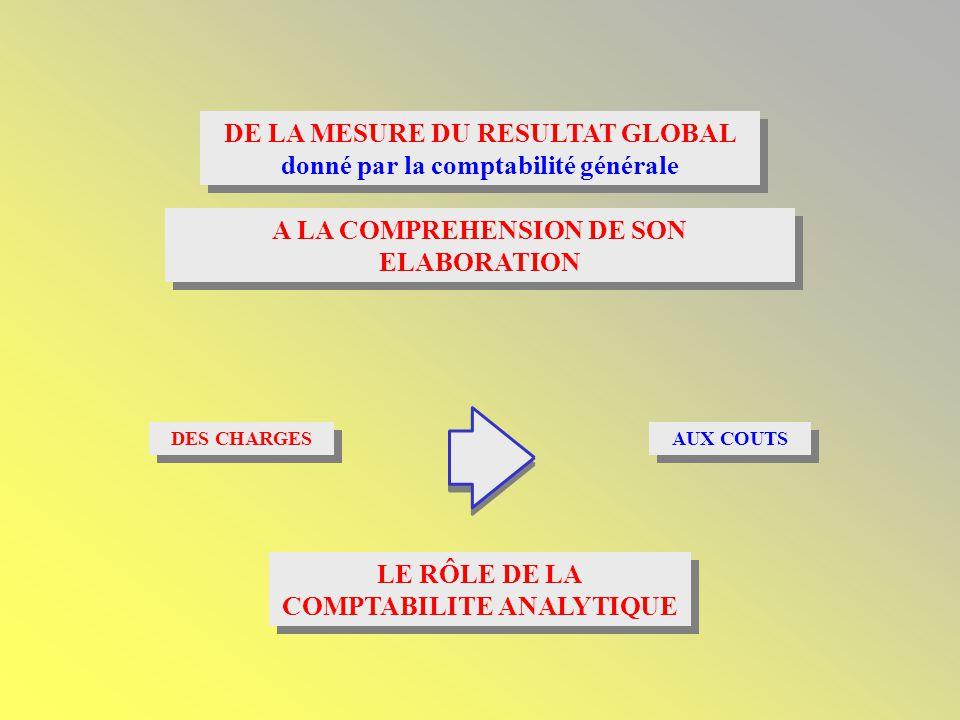 DE LA MESURE DU RESULTAT GLOBAL donné par la comptabilité générale