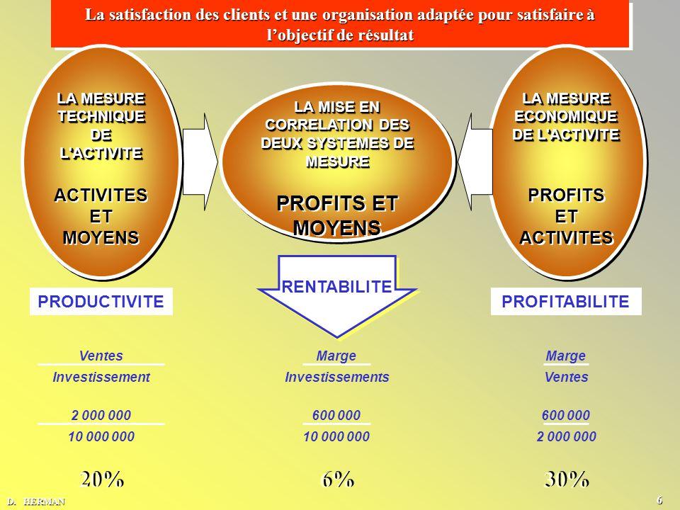 20% 6% 30% PROFITS ET MOYENS ACTIVITES ET MOYENS PROFITS ET ACTIVITES