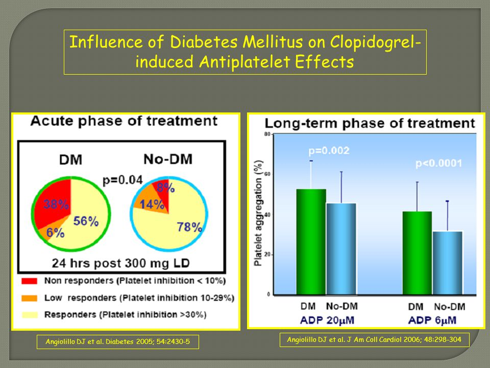 Influence of Diabetes Mellitus on Clopidogrel-induced Antiplatelet Effects