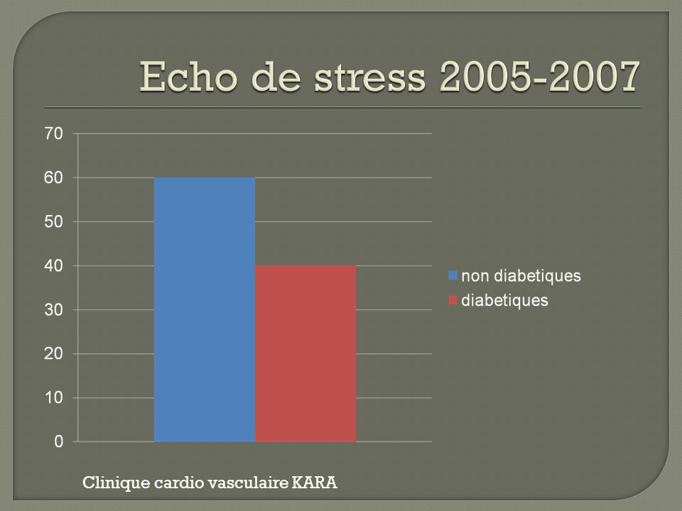 Echo de stress 2005-2007 Clinique cardio vasculaire KARA