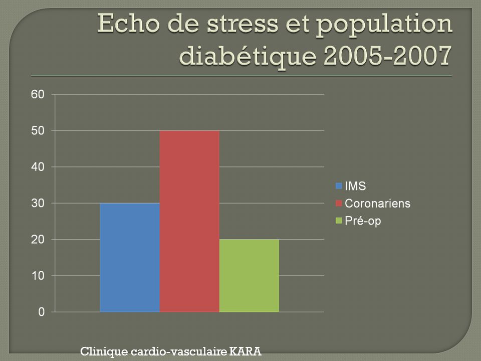 Echo de stress et population diabétique 2005-2007