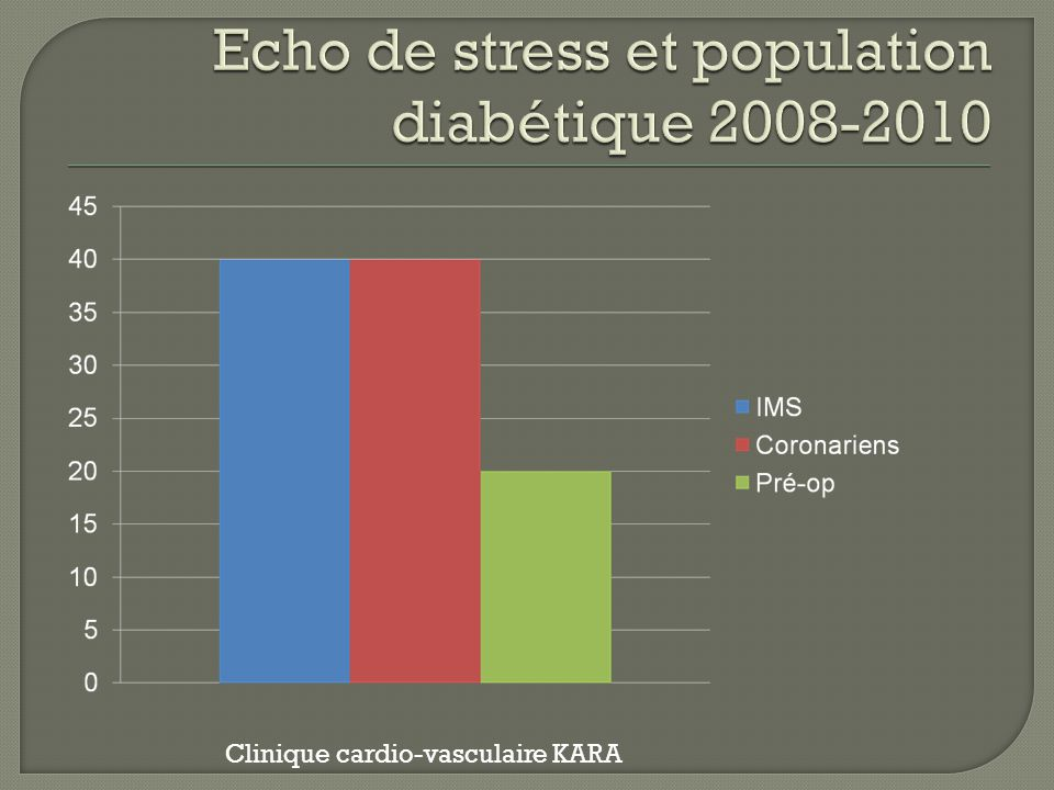 Echo de stress et population diabétique 2008-2010