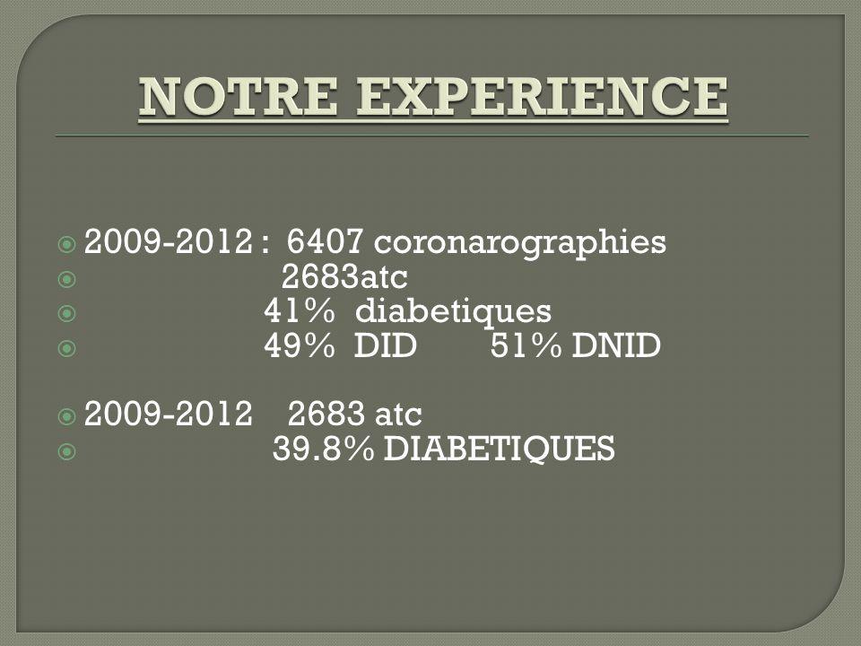 NOTRE EXPERIENCE 2009-2012 : 6407 coronarographies 2683atc