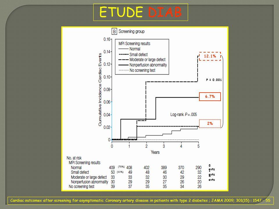 ETUDE DIAB 12.1% 6.7% 2% P = 0.001. (78%) (10%) 4 evts. 1 evts. 8 evts.