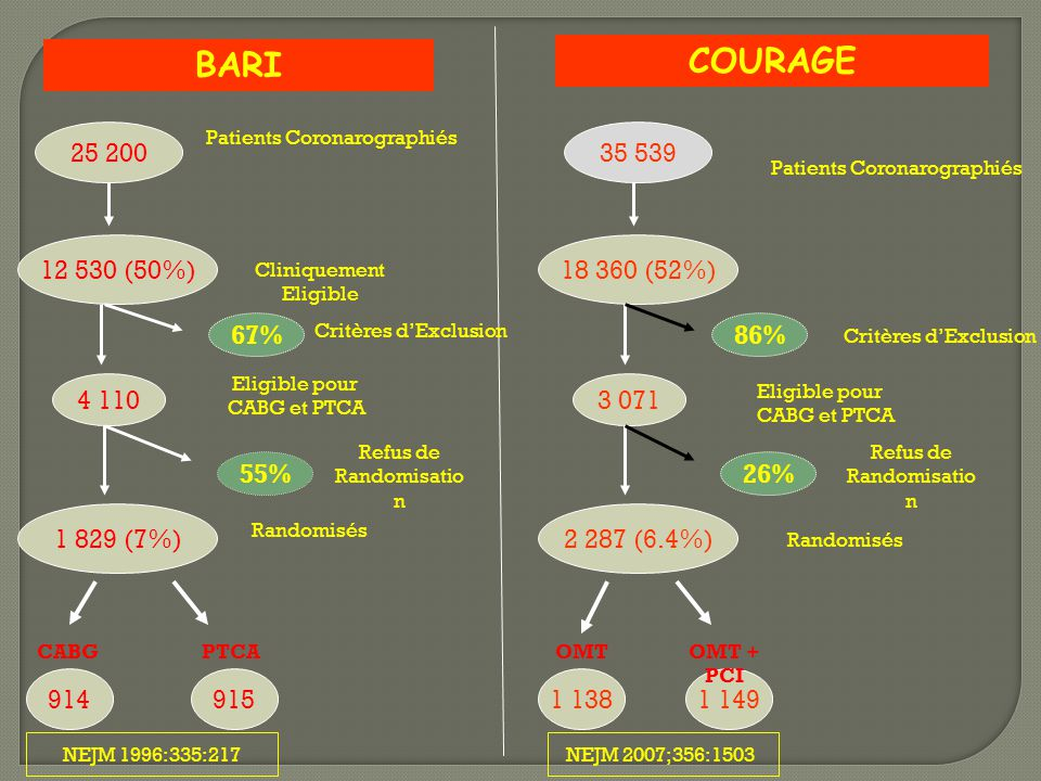 BARI COURAGE. 25 200. Patients Coronarographiés. 35 539. Patients Coronarographiés. 12 530 (50%)